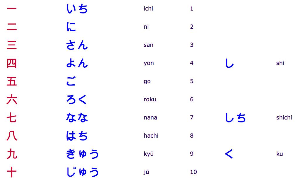 La superstition des chiffres au japon le blog d for Chiffre 13 signification